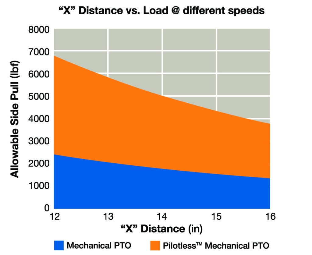Standard PTO compared to Pilotless PTO