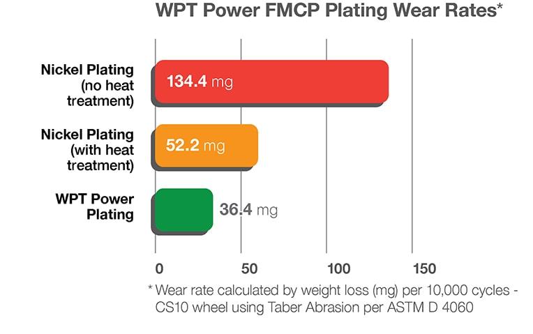 Marine plating process chart