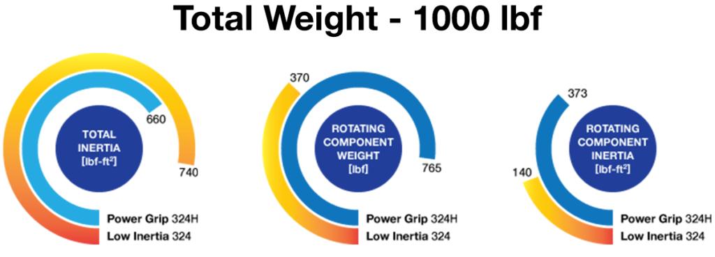 Low Inertia Chart