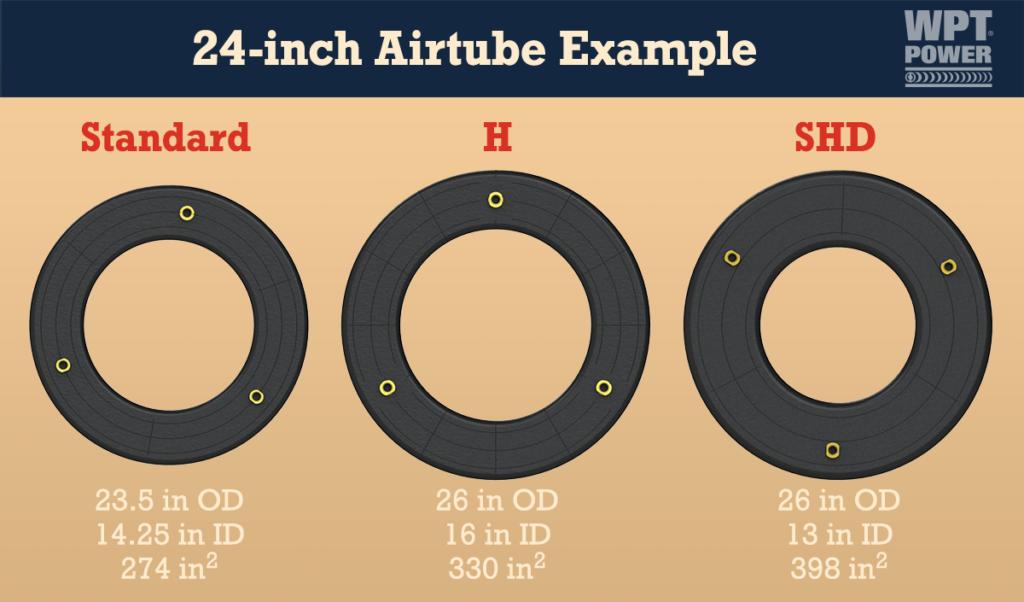 Airtube Chart